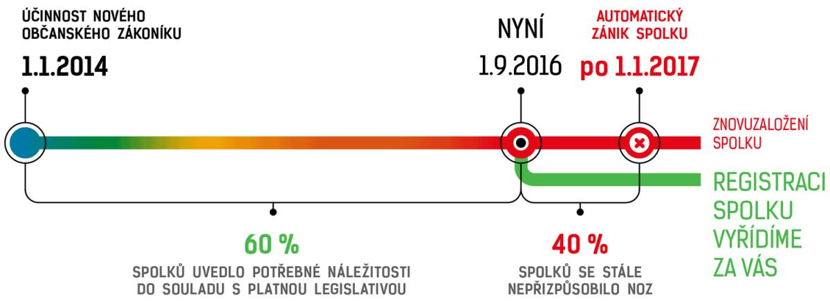 registracespolku.cz_casova_osa_2016.09_w1500